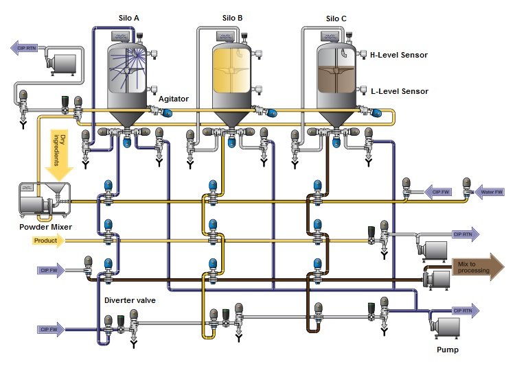 dairy automation technologies beverage processing rh dairyautomation pk